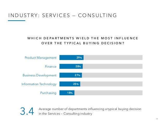 34 INDUSTRY: SERVICES — CONSULTING 29% 28% 27% 25% 18% Product Management Finance Business Development Information Technol...