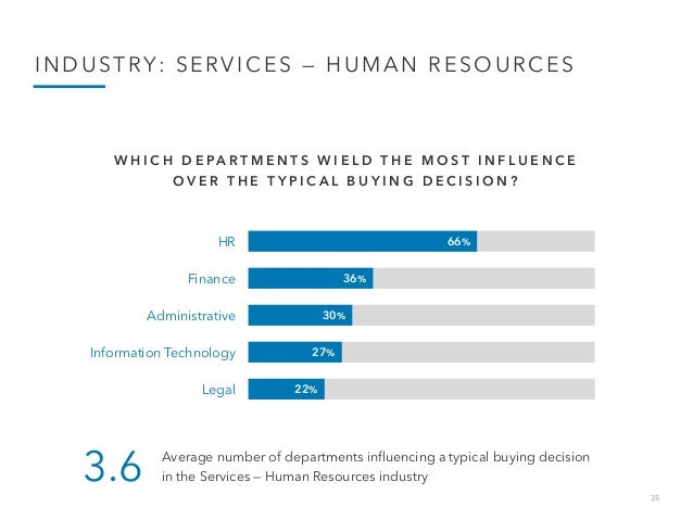 35 INDUSTRY: SERVICES — HUMAN RESOURCES 66% 36% 30% 27% 22% HR Finance Administrative Information Technology Legal W H I C...
