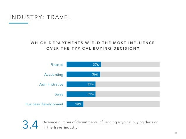 39 INDUSTRY: TRAVEL 37% 36% 31% 31% 18% Finance Accounting Administrative Sales Business Development W H I C H D E P A R T...