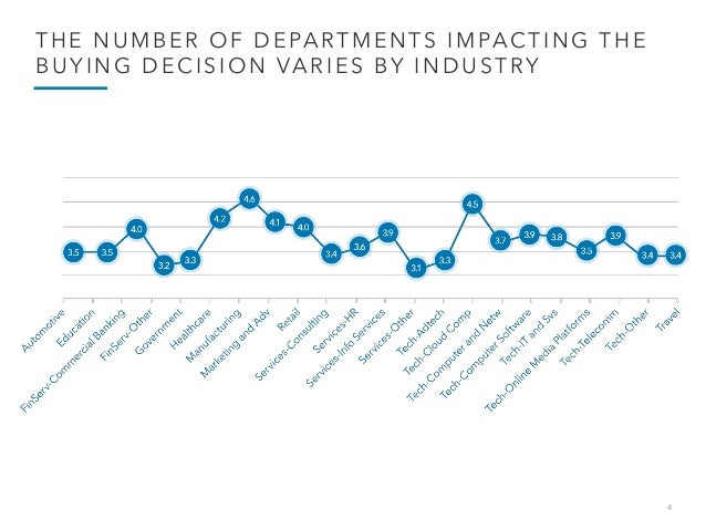 4 THE NUMBER OF DEPARTMENTS IMPACTING THE BUYING DECISION VARIES BY INDUSTRY