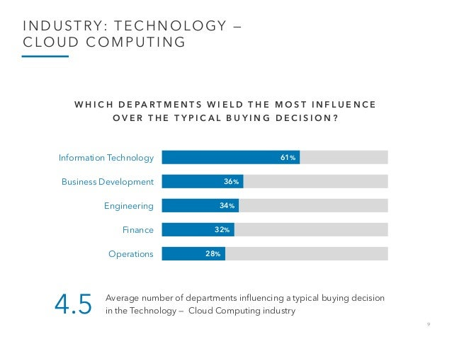 9 INDUSTRY: TECHNOLOGY — CLOUD COMPUTING Information Technology 61% 36% 34% 32% 28% Business Development Engineering Finan...