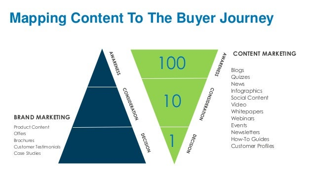 Image result for buyers journey triangle