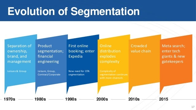 Hotel customer segmentation