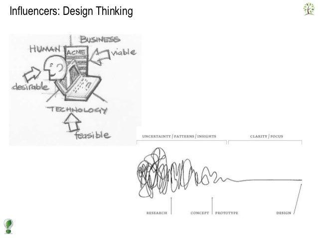 Rethinking the development process