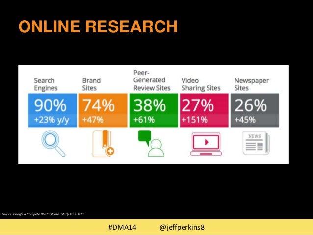 ONLINE RESEARCH  #DMA14 @jeffperkins8  Source: Google & Compete B2B Customer Study June 2013