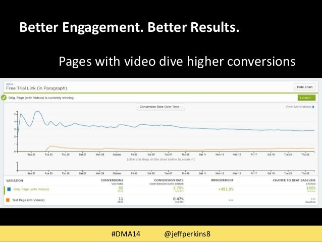Better Engagement. Better Results.  Pages with video dive higher conversions  #DMA14 @jeffperkins8