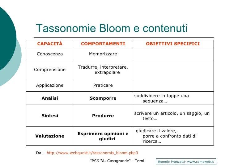 Tassonomie Bloom e contenuti Da:   http://www.webquest.it/tassonomia_bloom.php3 giudicare il valore, porre a confronto dat...