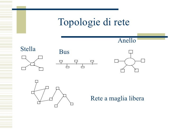 Topologie di rete  Stella Bus Anello Rete a maglia libera
