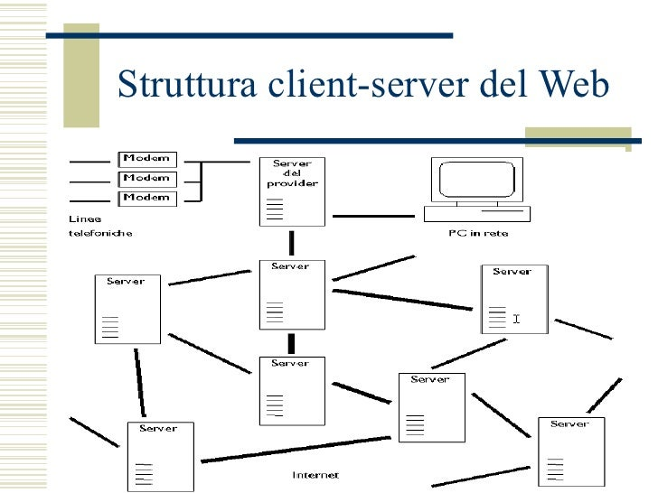 Struttura client-server del Web