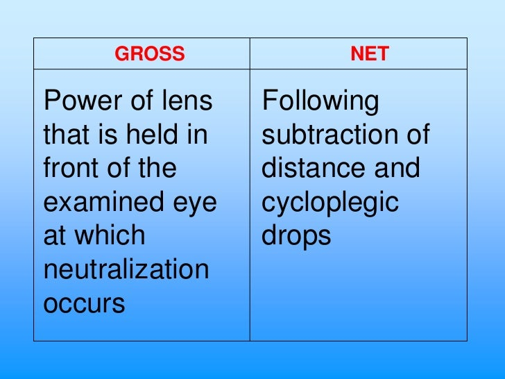 GROSS              NETPower of lens     Followingthat is held in   subtraction offront of the      distance andexamined ey...