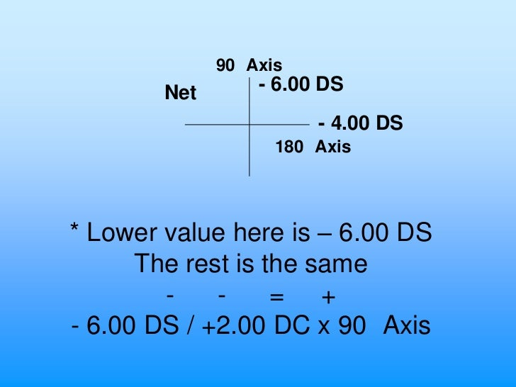 90 Axis        Net       - 6.00 DS                        - 4.00 DS                    180 Axis* Lower value here is – 6.0...