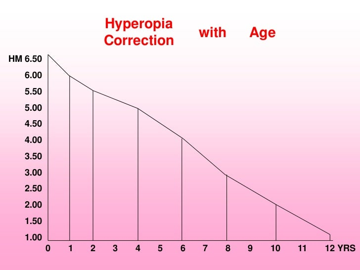Hyperopia                                       with    Age                      CorrectionHM 6.50   6.00   5.50   5.00   ...