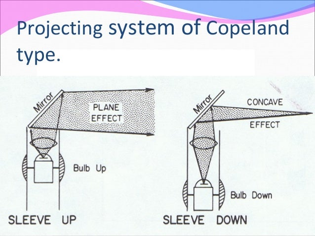 Projecting system of Copeland type.
