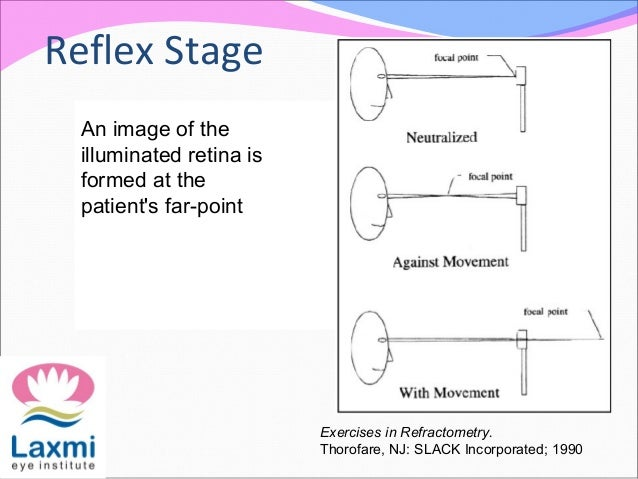 Reflex Stage An image of the illuminated retina is formed at the patient's far-point Exercises in Refractometry. Thorofare...