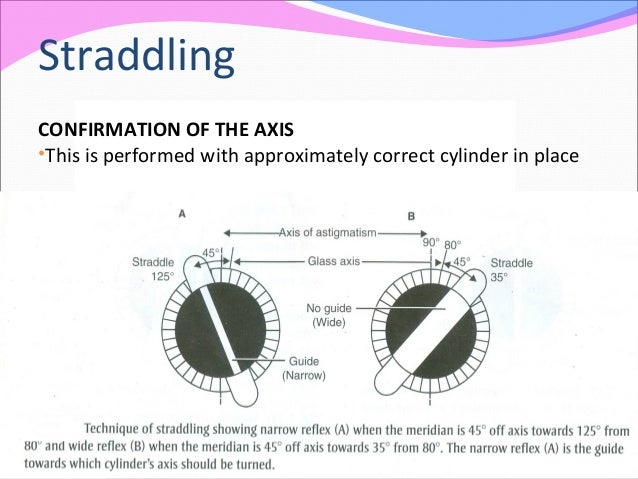Straddling CONFIRMATION OF THE AXIS •This is performed with approximately correct cylinder in place