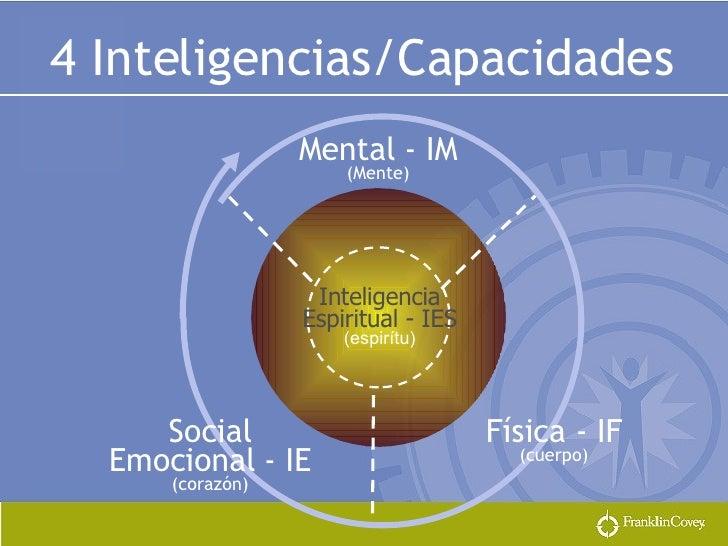 Mental - IM (Mente) Inteligencia Espiritual - IES (espirítu) Social Emocional - IE (corazón) Física - IF (cuerpo) 4 Inteli...