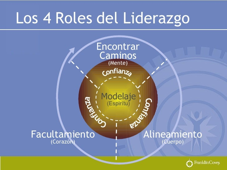 Encontrar Caminos (Mente) Modelaje (Espirítu) Facultamiento (Corazón) Alineamiento (Cuerpo) Los 4 Roles del Liderazgo Conf...