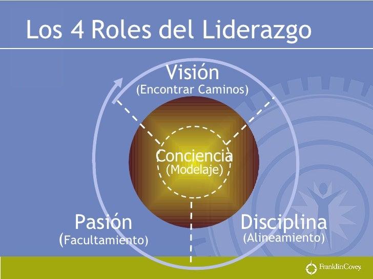 Visión (Encontrar Caminos) Conciencia   (Modelaje) Pasión ( Facultamiento) Disciplina (Alineamiento) Los 4 Roles del Lider...