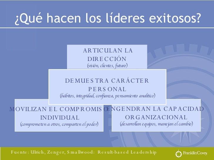 ENGENDRAN LA CAPACIDAD  ORGANIZACIONAL (desarrollan equipos, manejan el cambio) MOVILIZAN EL COMPROMISO INDIVIDUAL (compro...