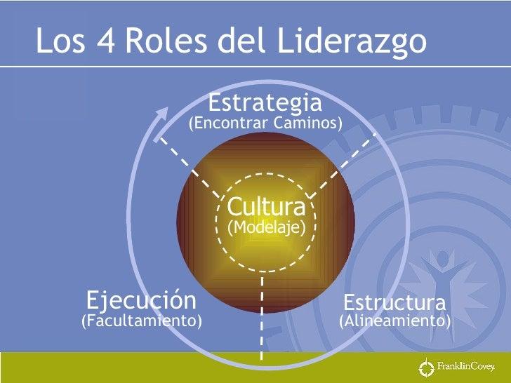 Estrategia   (Encontrar Caminos) Cultura (Modelaje) Ejecución (Facultamiento) Estructura (Alineamiento) Los 4 Roles del Li...