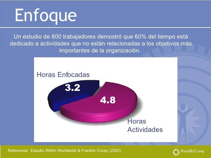 Enfoque Un estudio de 800 trabajadores demostró que 60% del tiempo está dedicado a actividades que no están relacionadas a...