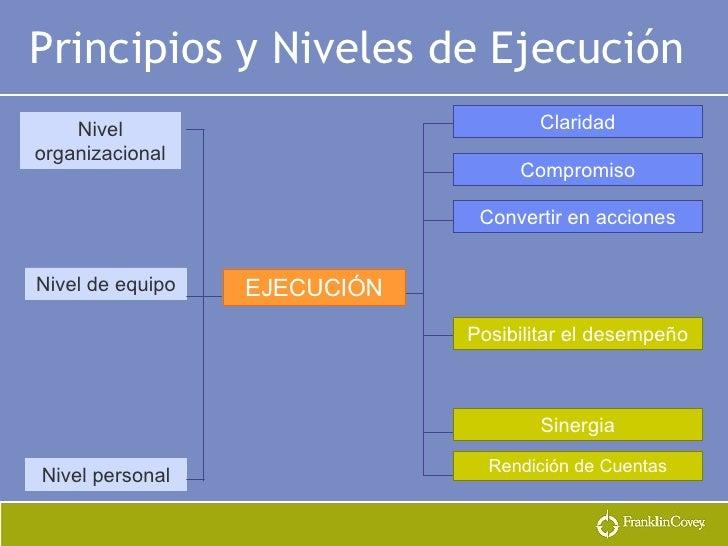 Principios y Niveles de Ejecución   EJECUCIÓN Claridad Compromiso Convertir en acciones Posibilitar el desempeño Sinergia ...