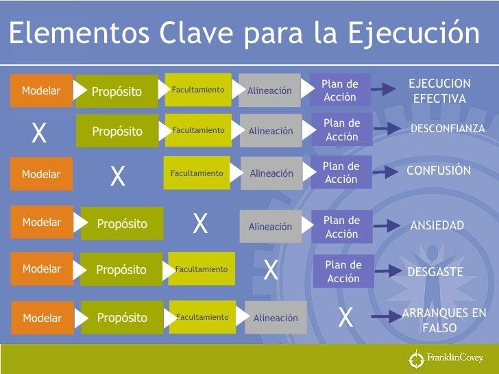 Modelar Propósito Facultamiento Plan de Acción Plan de Acción Modelar Facultamiento Propósito Facultamiento Plan de Acción...