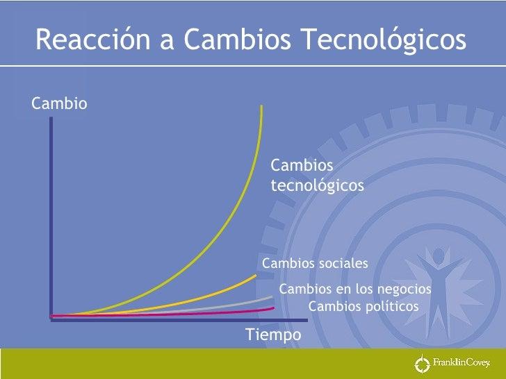 Reacción a Cambios Tecnológicos Tiempo Cambio Cambios tecnológicos Cambios sociales Cambios en los negocios Cambios políti...