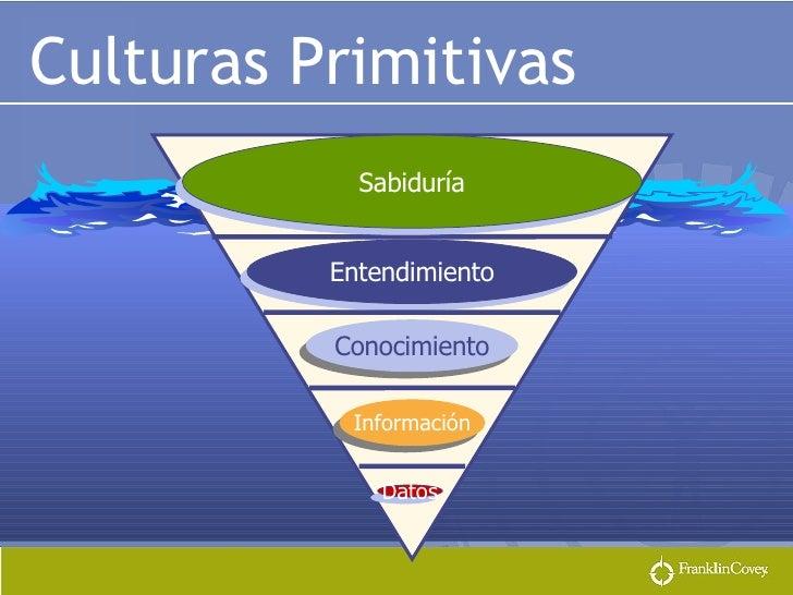 Culturas Primitivas Entendimiento Datos Información Sabiduría Conocimiento