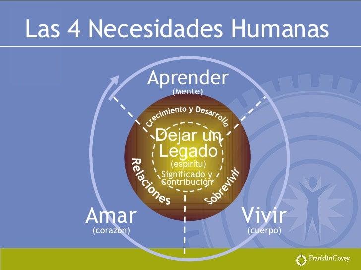 Las 4 Necesidades Humanas Aprender (Mente) Dejar un Legado (espirítu) Amar (corazón) Vivir (cuerpo) Crecimiento y Desarrol...