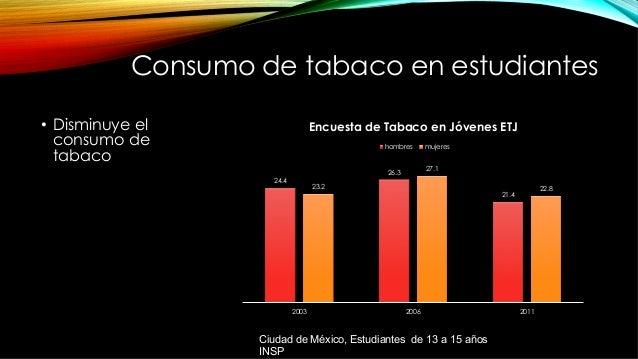 Consumo de tabaco en estudiantes • Disminuye el consumo de tabaco 24.4 26.3 21.4 23.2 27.1 22.8 2003 2006 2011 Encuesta d...