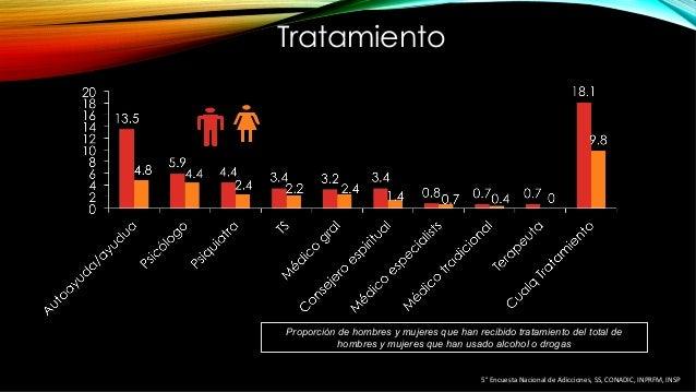 Tratamiento Proporción de hombres y mujeres que han recibido tratamiento del total de hombres y mujeres que han usado alco...
