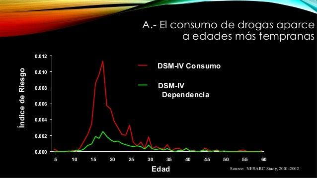 Source: NESARC Study, 2001-2002 A.- El consumo de drogas aparce a edades más tempranas 0.000 0.002 0.004 0.006 0.008 0.010...