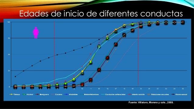 Fuente: Villatoro, Moreno y cols., 2008. Edades de inicio de diferentes conductas