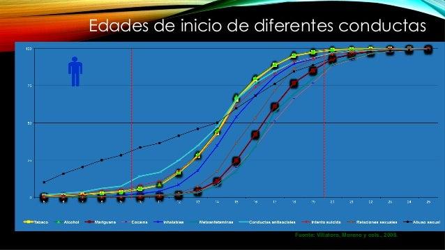 Edades de inicio de diferentes conductas Fuente: Villatoro, Moreno y cols., 2008.