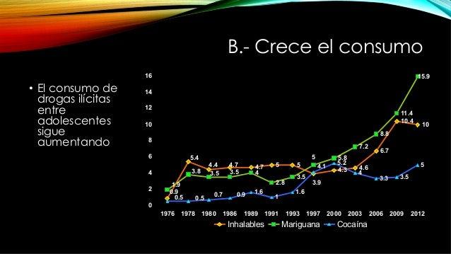B.- Crece el consumo • El consumo de drogas ilícitas entre adolescentes sigue aumentando 4.7 5 5 4.3 4.6 6.7 10.4 10 4 2....