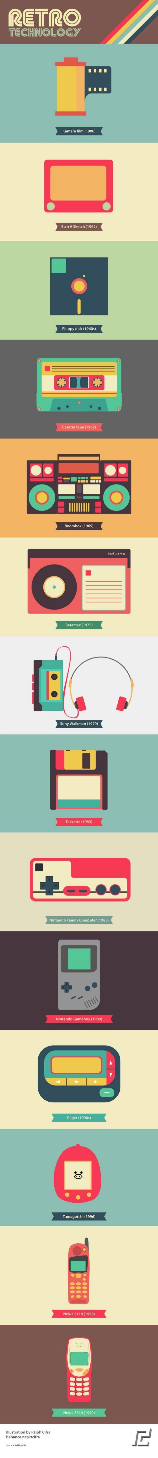 Retro Gadgets 1908-1999