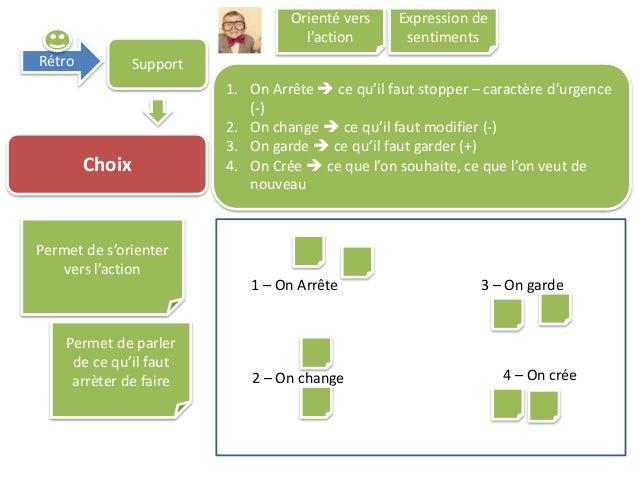 Rétro Support Choix 1. On Arrête  ce qu'il faut stopper – caractère d'urgence (-) 2. On change  ce qu'il faut modifier (...