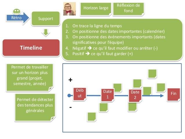Rétro Support Timeline 1. On trace la ligne du temps 2. On positionne des dates importantes (calendrier) 3. On positionne ...
