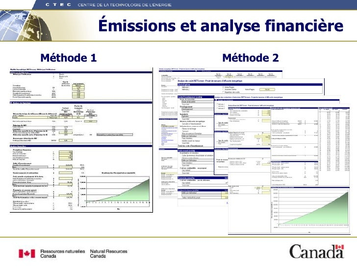 Émissions et analyse financière Méthode 1 Méthode 2