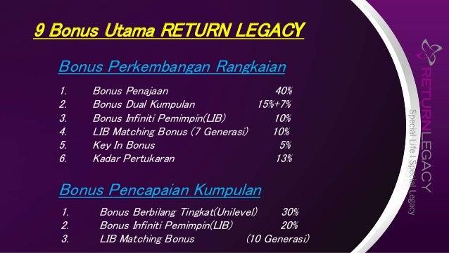 9 Bonus Utama RETURN LEGACY Bonus Pencapaian Kumpulan Bonus Perkembangan Rangkaian 1. Bonus Penajaan 40% 2. Bonus Dual Kum...