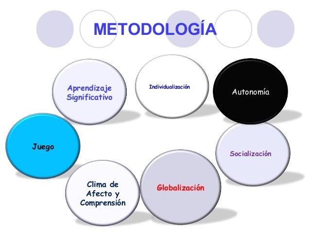 METODOLOGÍA Aprendizaje Significativo Individualización Socialización Autonomía Globalización Juego Clima de Afecto y Comp...