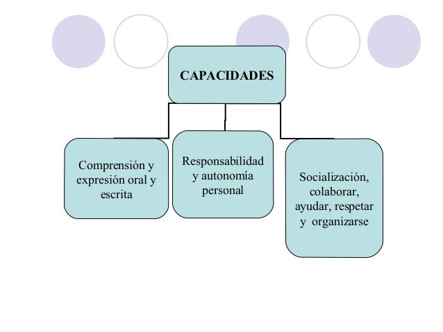 CAPACIDADES Comprensión y expresión oral y escrita Responsabilidad y autonomía personal Socialización, colaborar, ayudar, ...