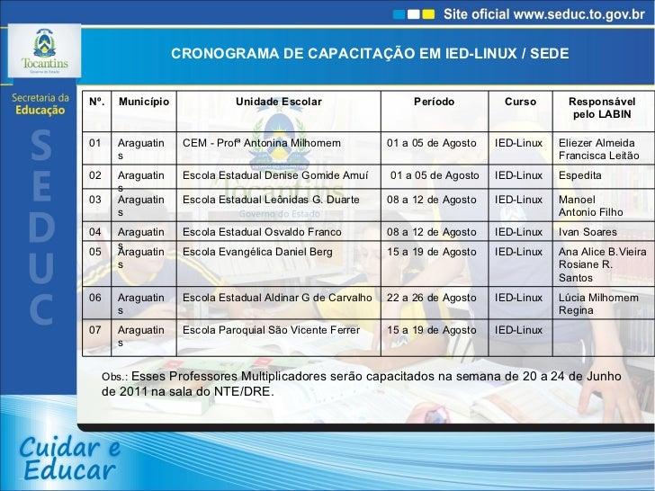 CRONOGRAMA DE CAPACITAÇÃO EM IED-LINUX / SEDE Obs.:  Esses Professores Multiplicadores serão capacitados na semana de 20 a...