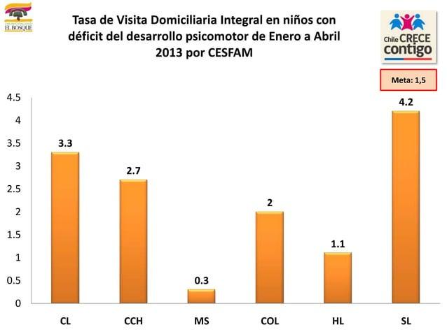 3.32.70.321.14.200.511.522.533.544.5CL CCH MS COL HL SLTasa de Visita Domiciliaria Integral en niños condéficit del desarr...