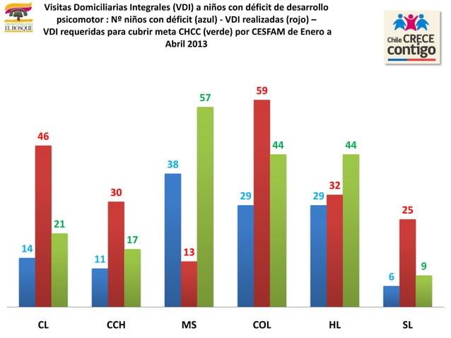 14113829 29646301359322521175744 449CL CCH MS COL HL SLVisitas Domiciliarias Integrales (VDI) a niños con déficit de desar...