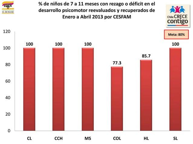 100 100 10077.385.7100020406080100120CL CCH MS COL HL SL% de niños de 7 a 11 meses con rezago o déficit en eldesarrollo ps...