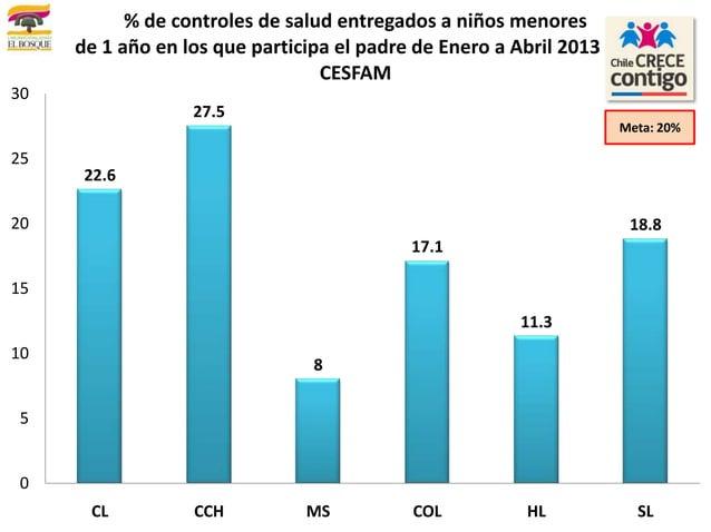 22.627.5817.111.318.8051015202530CL CCH MS COL HL SL% de controles de salud entregados a niños menoresde 1 año en los que ...