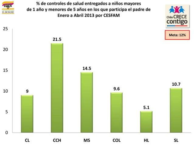 921.514.59.65.110.70510152025CL CCH MS COL HL SL% de controles de salud entregados a niños mayoresde 1 año y menores de 5 ...