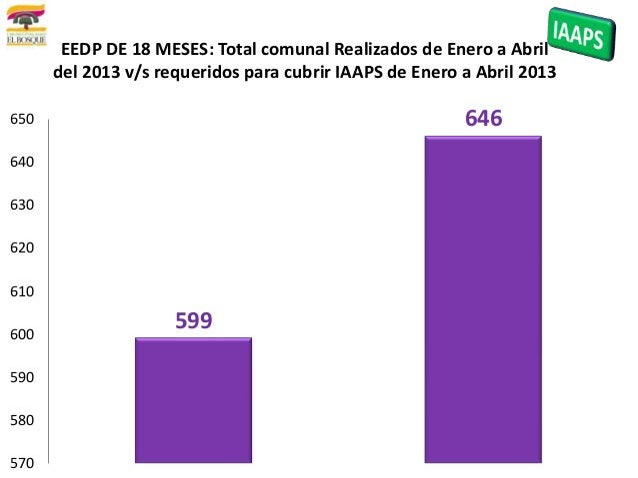 599646570580590600610620630640650EEDP DE 18 MESES: Total comunal Realizados de Enero a Abrildel 2013 v/s requeridos para c...